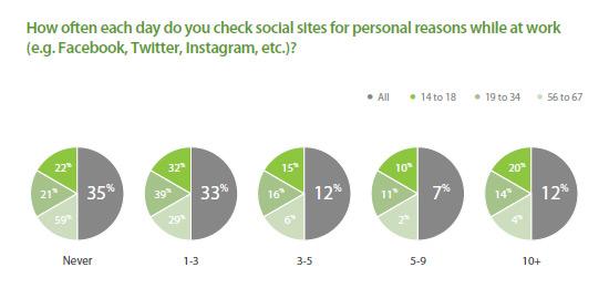 millennials-miran-redes-sociales-trabajo-acens-blog-cloud