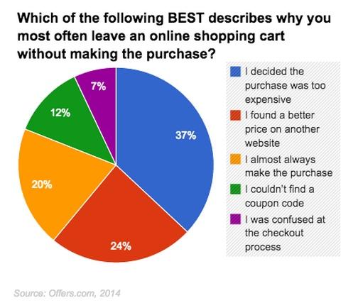 motivos-abandono-compra-online-acens-blog-cloud