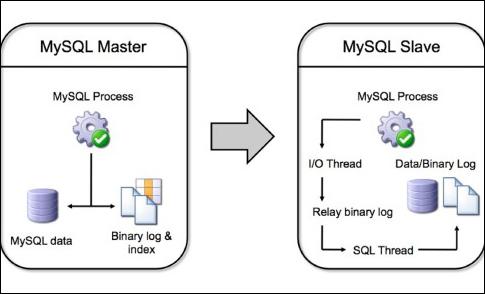 mysql-replicacion-maestro-esclavo-blog-acens-cloud