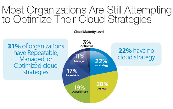 poca-madurez-cloud-cloud-going-mainstream-cisco-idc-informe-blog-acens-cloud