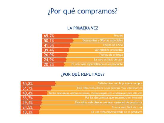 por-que-compramos-online-shoppers-2014-espana-blog-acens