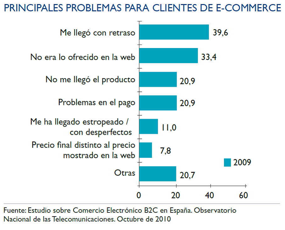 principales problemas para clientes e-commerce - blog acens the hosting company