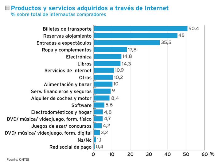 productos y servicios adquiridos a través de internet
