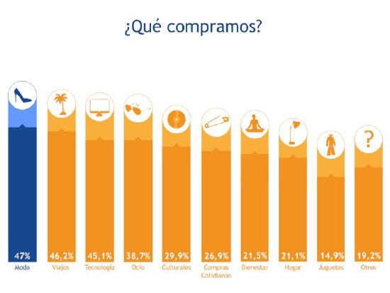 que-compramos-online-shoppers-2014-espana-blog-acens
