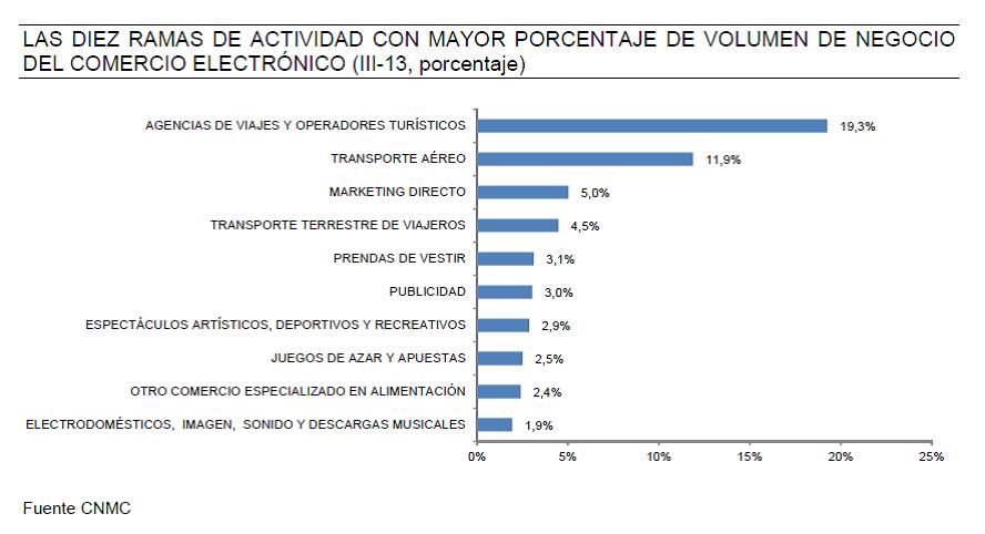 ramas-negocio-informe-ecommerce-cnmc-3-trimestre-2013