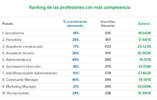ranking-profesiones-mas-competencia-infojobs-esade-estado-mercado-laboral-espana-informe-blog-acens-cloud