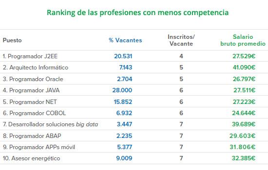 ranking-profesiones-menos-competidas-infojobs-esade-estado-mercado-laboral-espana-informe-blog-acens-cloud