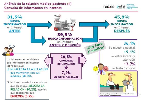 relacion-medico-paciente-ciudadanos-ante-e-sanidad-informe-blog-acens-cloud