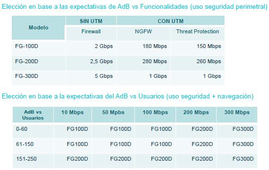 rendimiento-equipos-fortigate-firewall-dedicado-acens-cloud-hosting