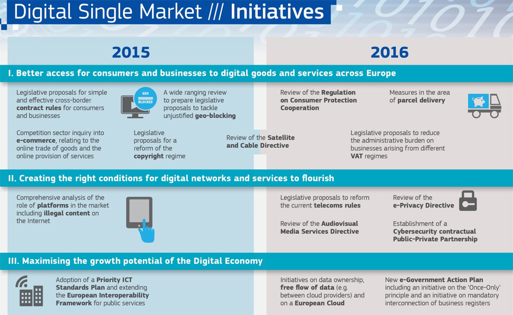 roadmap-digital-single-market-blog-acens-cloud