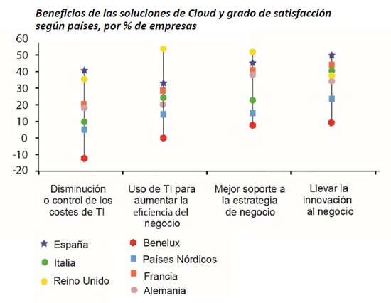 satisfaccion-beneficios-cloud-idc-emc-informe-blog-acens-cloud