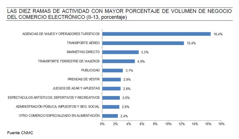 sectores-mayor-actividad-ecommercecncm-blog-acens-cloud