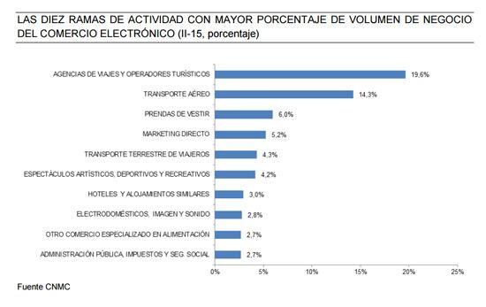 sectores-volumen-negovio-informe-ecommerce-espana-segundo-trimestre-2015-cnmc-acens-blog-cloud