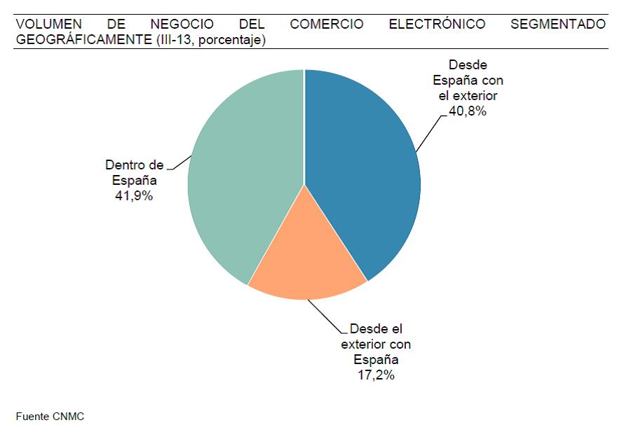 segmentacion-geografica-informe-ecommerce-cnmc-3-trimestre-2013