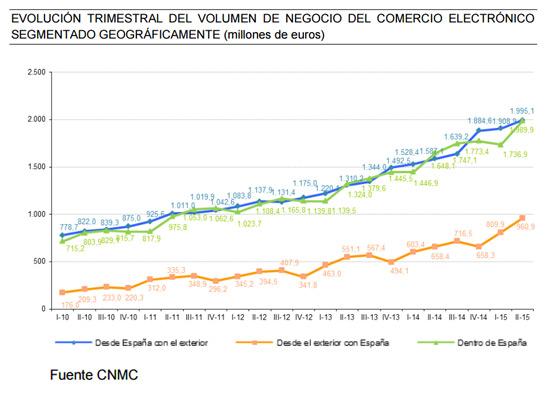 segmentacion-geografica-informe-ecommerce-espana-segundo-trimestre-2015-cnmc-acens-blog-cloud