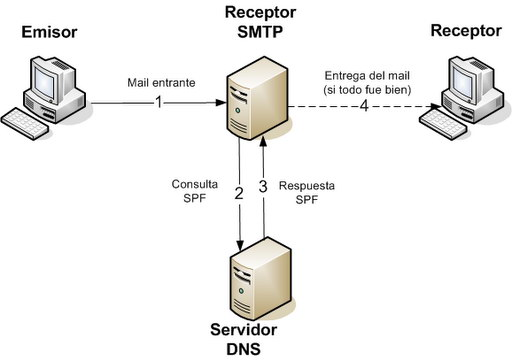 spf-smtp-blog-acens-cloud