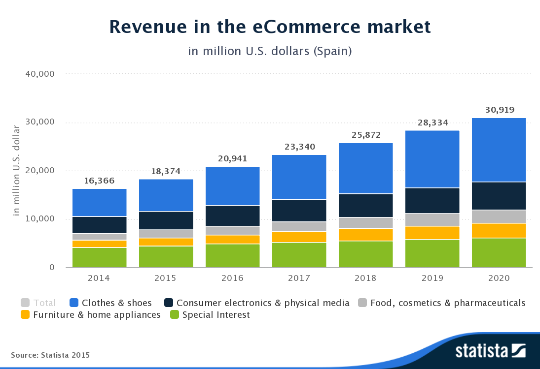 statista-revenue-ecommerce-spain-2015-acens-blog-cloud