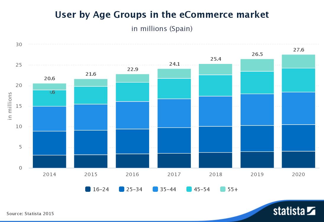 statista-user-age-ecommerce-spain-2015-acens-blog-cloud