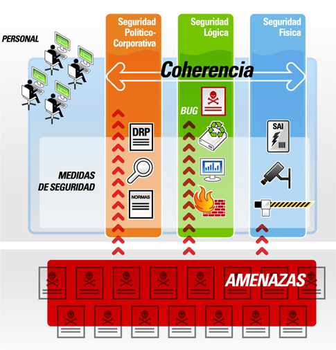 tipos-seguridad-hosting-blog-acens-cloud-hosting