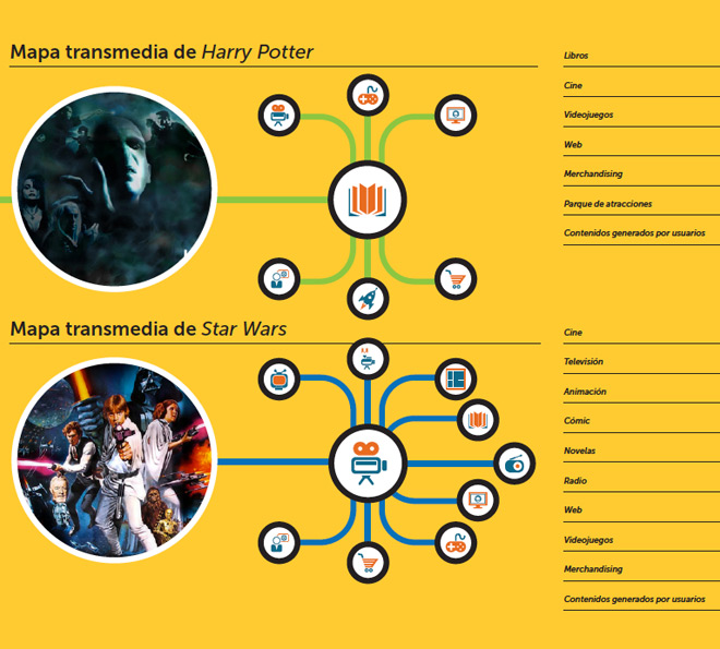 transmedia-harry-potter-stars-wars-innovacion-audiovisual-acens-blog-cloud