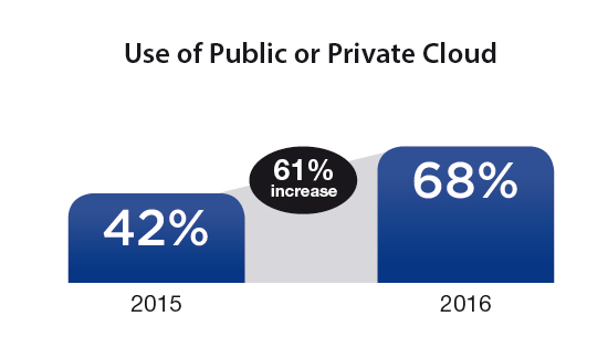 uso-cloud-publico-privado-cloud-going-mainstream-cisco-idc-informe-blog-acens-cloud