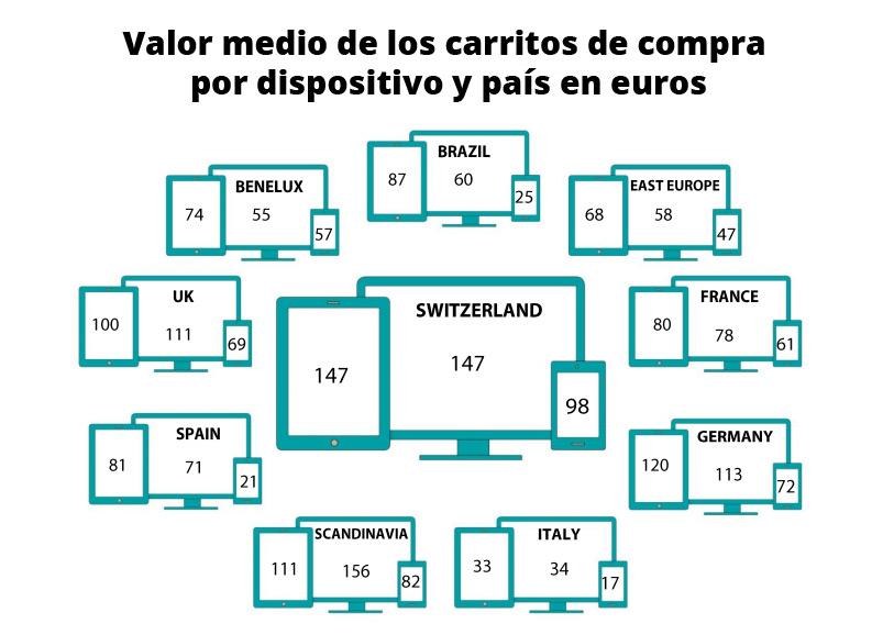 valor-medio-carritos-compra-barometer-2015-1-semestre-zanox-informe-blog-acens-cloud
