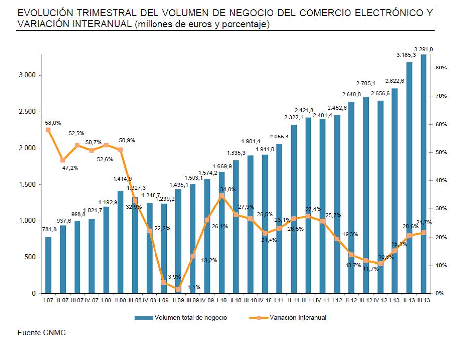 volumen-negocio-informe-ecommerce-cnmc-3-trimestre-2013