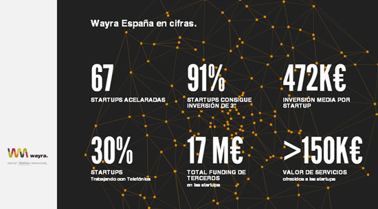 wayra-aceleradora-startups-acens-blog-cloud